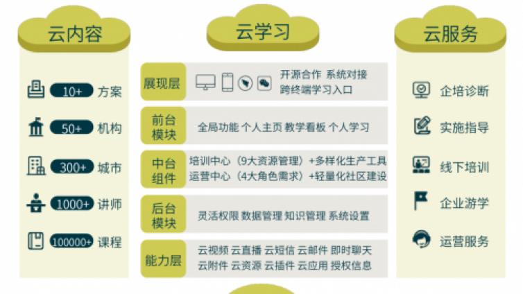 VUCA时代下的企业培训,腾讯、小米为什么都选择EduSoho企培版?